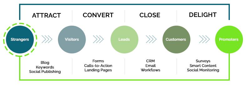 Understand Lead Generation in Marketing