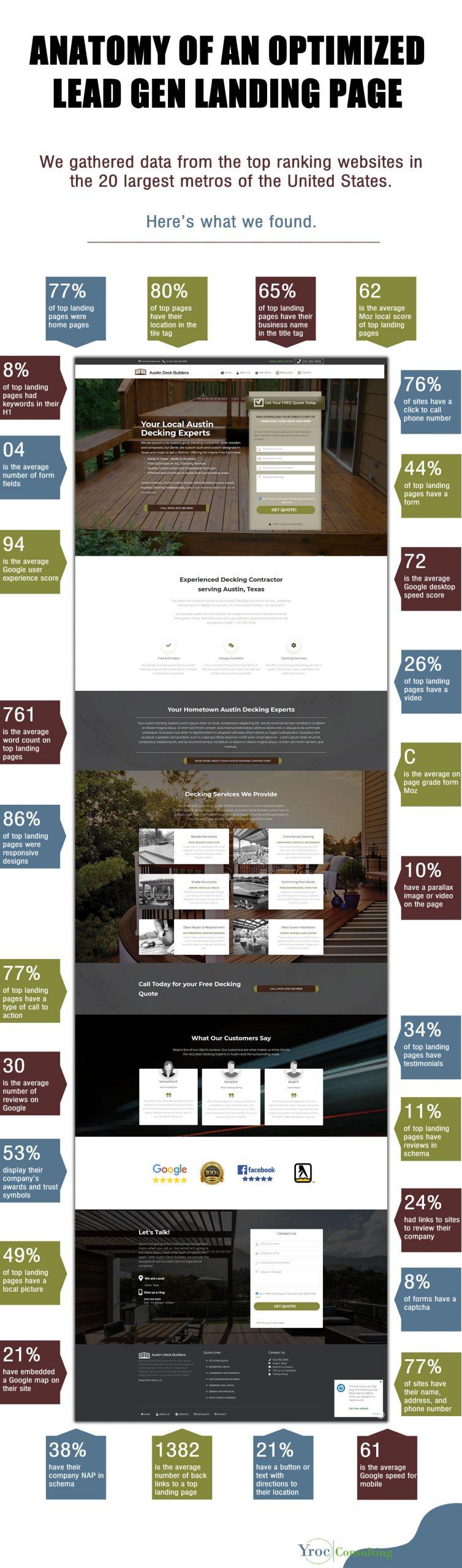 Optimal Landing Page